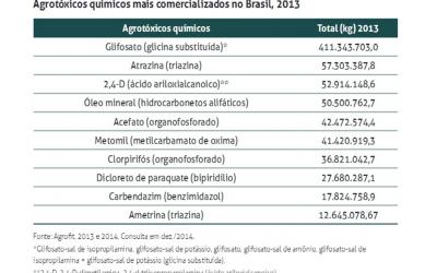 Glifosato é disparado o agrotóxico mais vendido no Brasil